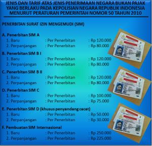 tarif-pengurusan-sim-resmi-polri